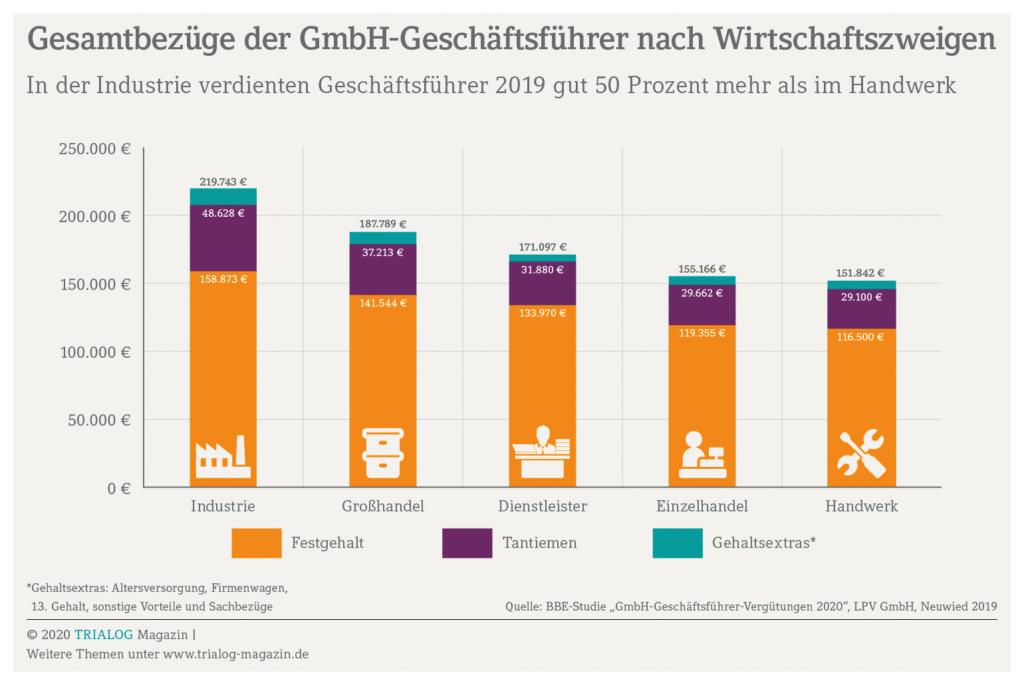 Gesamtbezüge der GmbH-Geschäftsführer nach Wirtschaftszweigen